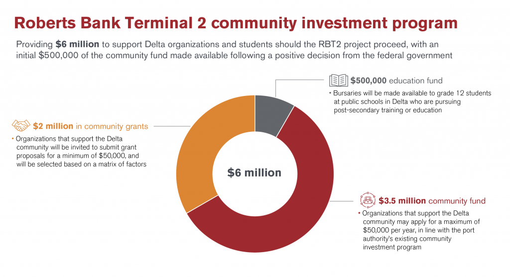 Infographic shows the breakdown of the $6-million community investment program